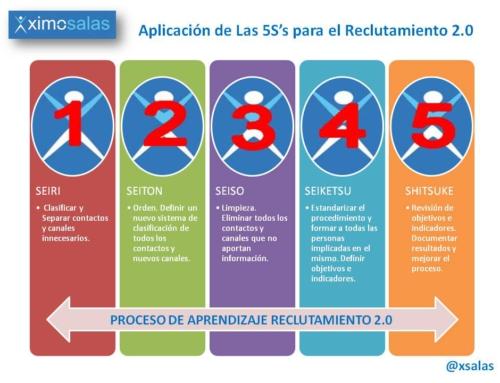 Las 5S's del Reclutamiento en Redes Sociales